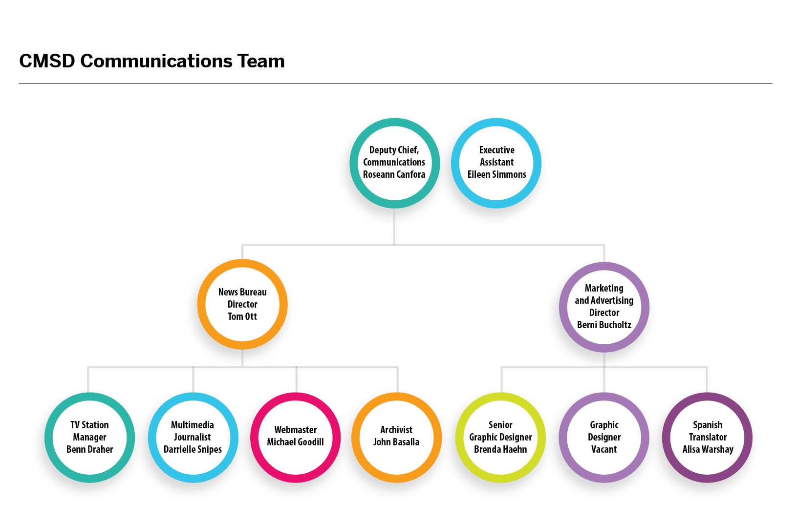 Communications org chart
