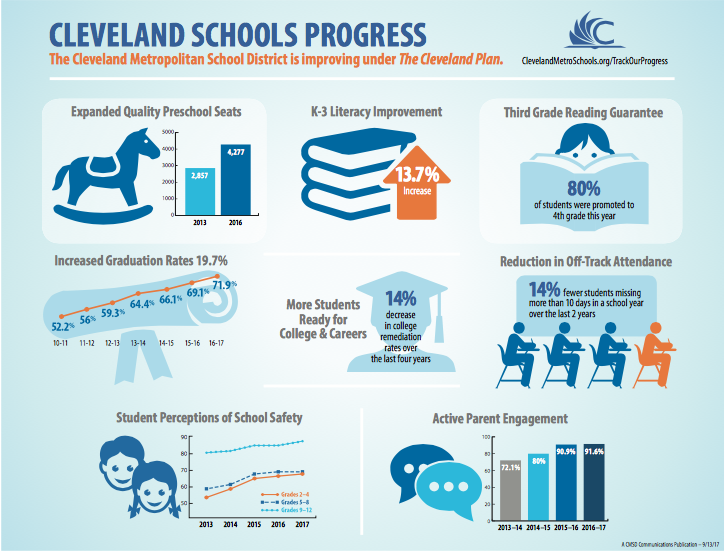 Infographic of Progress under The Cleveland Plan
