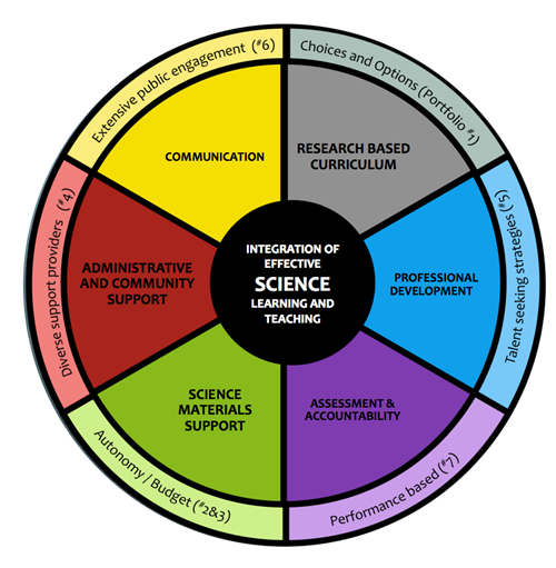 Integration of effective science learning and teaching