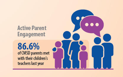 active Parent Engagement