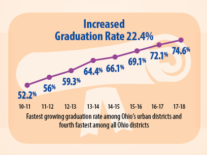 22.4 increase in graduation