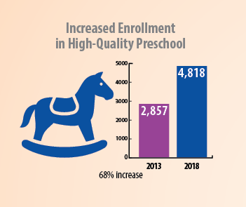 increased PreK enrollment