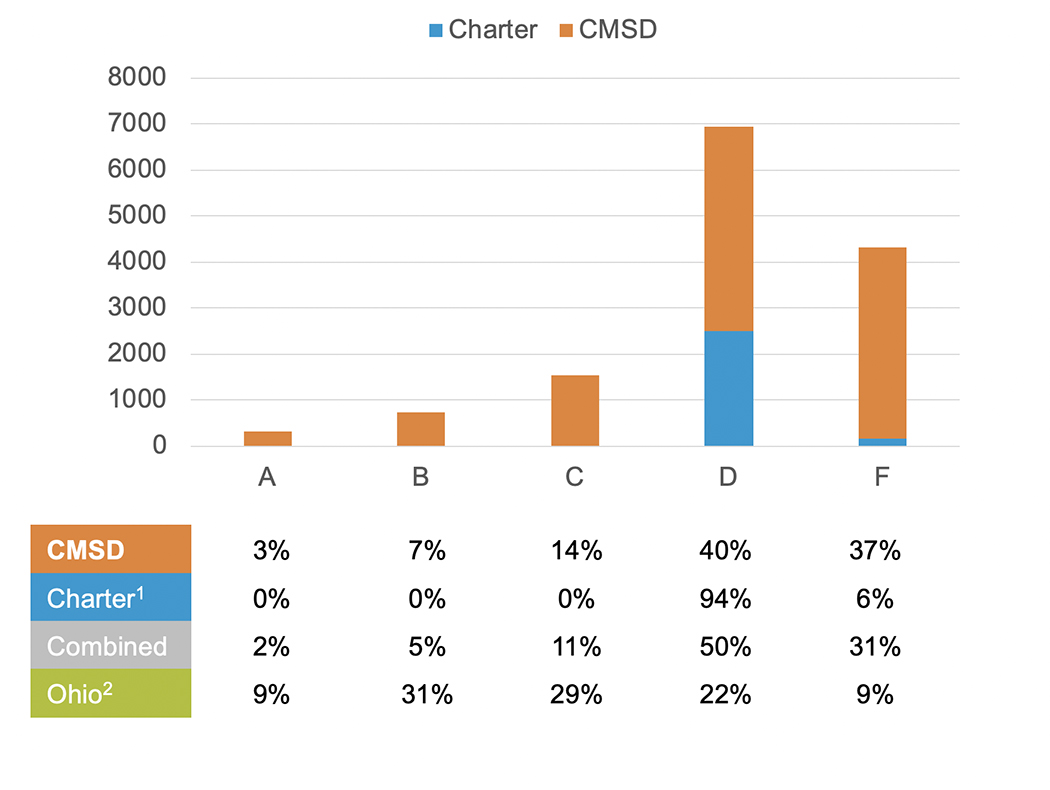 graph showing most students attend a C, D or F rated school.