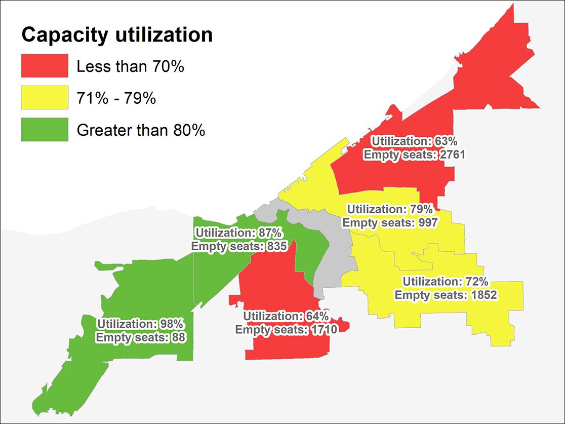 graph showing most buildings underutilized on the east side and utiliezed on the west.