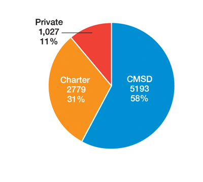 graph showing 58 CMSD, 31 charter and 11% Private