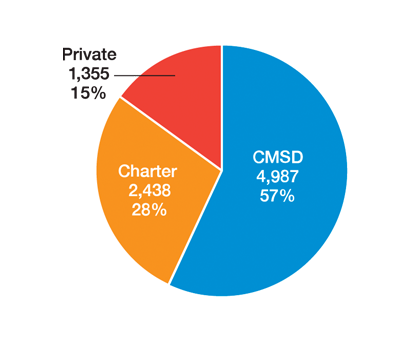 graph showing 57 CMSD, 28 Charter and 15% Private