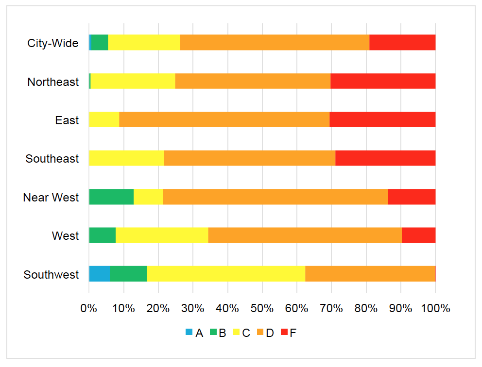 graph showing the East side has more f-rated schools and the west has more access to high quality schools.