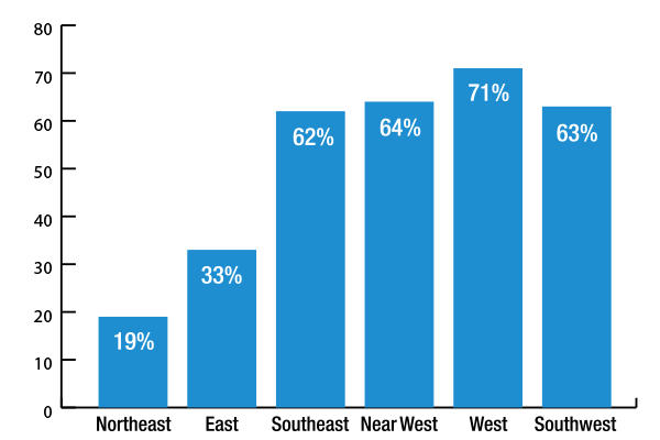 graph showing enrollment in k8 buildings above 360 students, West 71%, Nearwest 64%, Southwest 63%, Sourtheast 62%, East 33% and Northeast 19%.