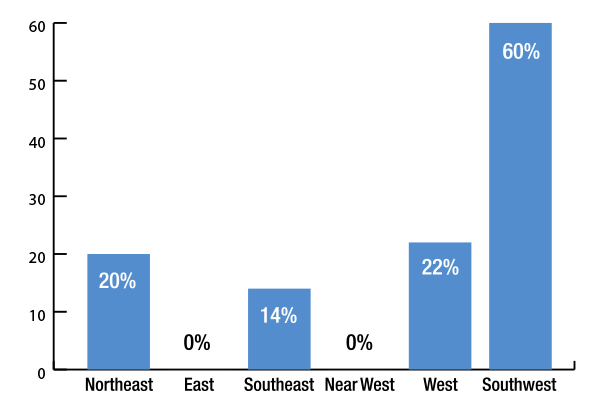 graph showing High School enrollment above 400 students, Southwest at 60%, West 22%, Southeast 14%, Northeast 20% and nearwest and east at 0%.